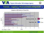 trends agency procurement requests1