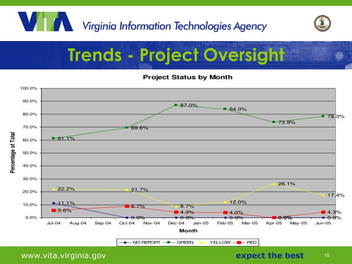 Trends - Project Oversight