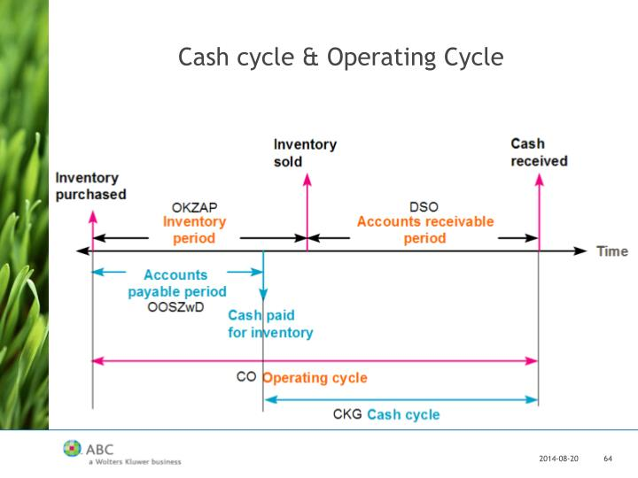 Cash cycle & Operating Cycle