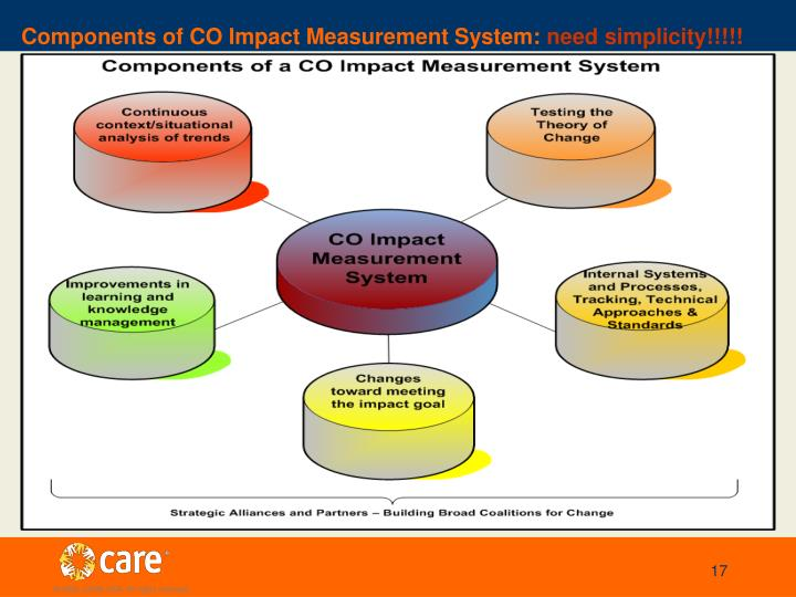 Components of CO Impact Measurement System: