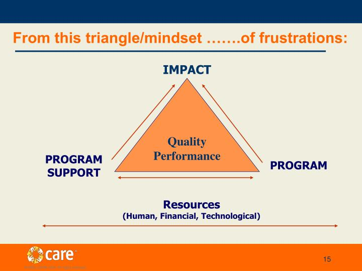 From this triangle/mindset …….of frustrations: