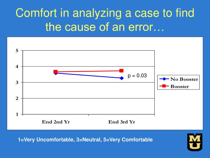 Comfort in analyzing a case to find the cause of an error…