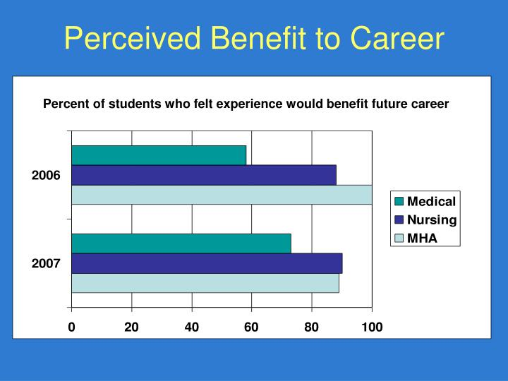 Perceived Benefit to Career