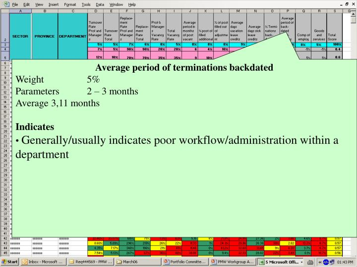 Average period of terminations backdated