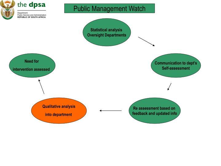 Public Management Watch