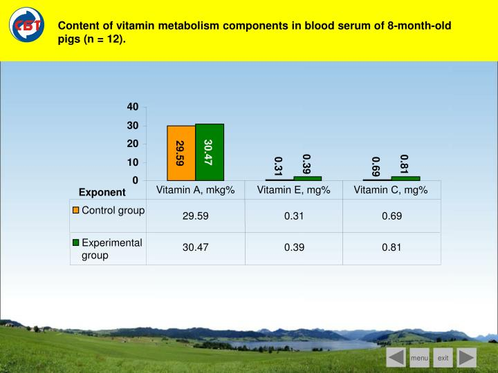 Content of vitamin metabolism components in blood serum of 8-month-old pigs