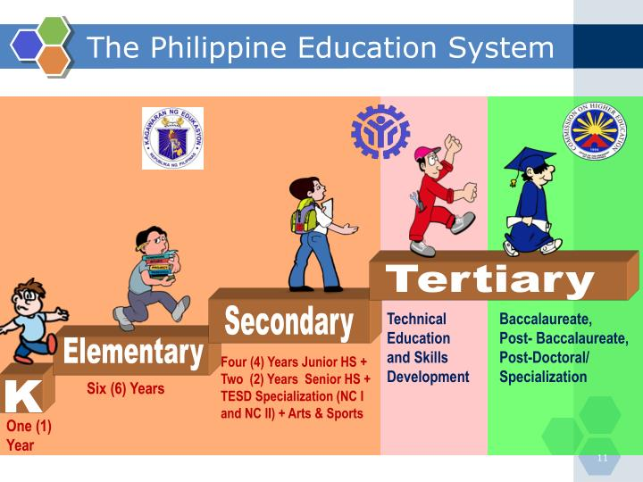 research about k 12 in the philippines Refers to the basis and foundation where the k – 12 program was 14   constitution of the philippines deped 27 chapter 3 research design.