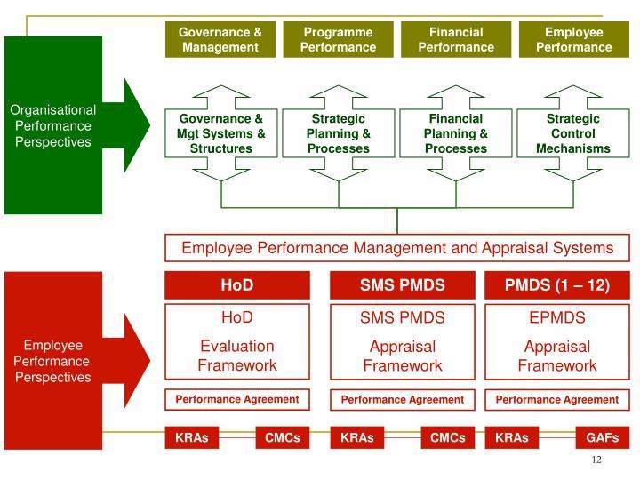 Governance & Management