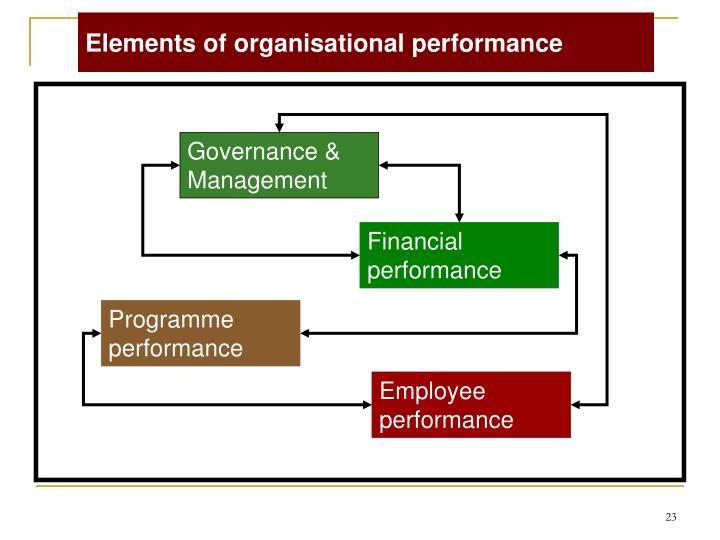 Elements of organisational performance