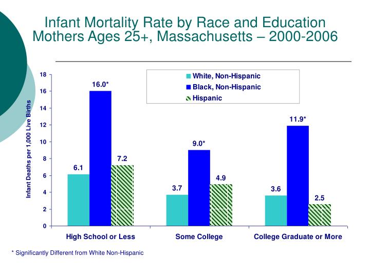 Infant Mortality Rate by Race and Education