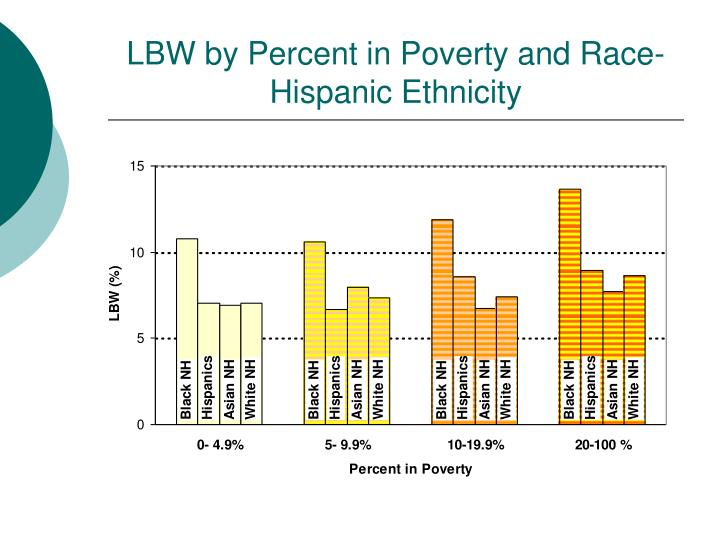 LBW by Percent in Poverty and Race-Hispanic Ethnicity