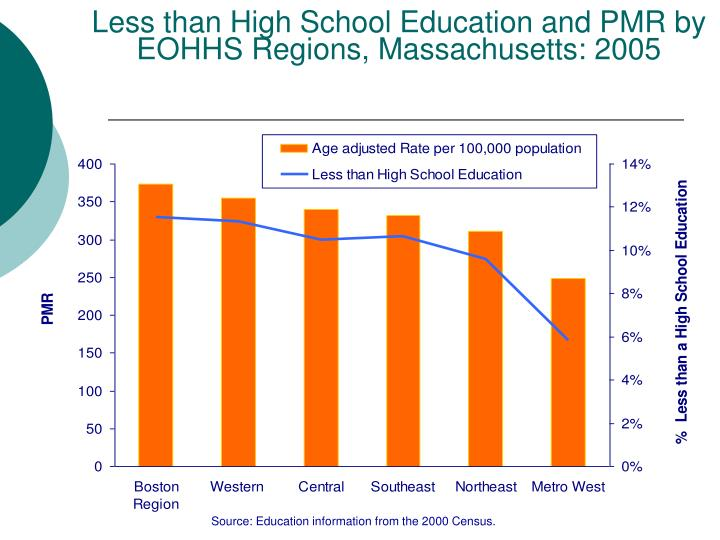 Less than High School Education and PMR by EOHHS Regions, Massachusetts: 2005