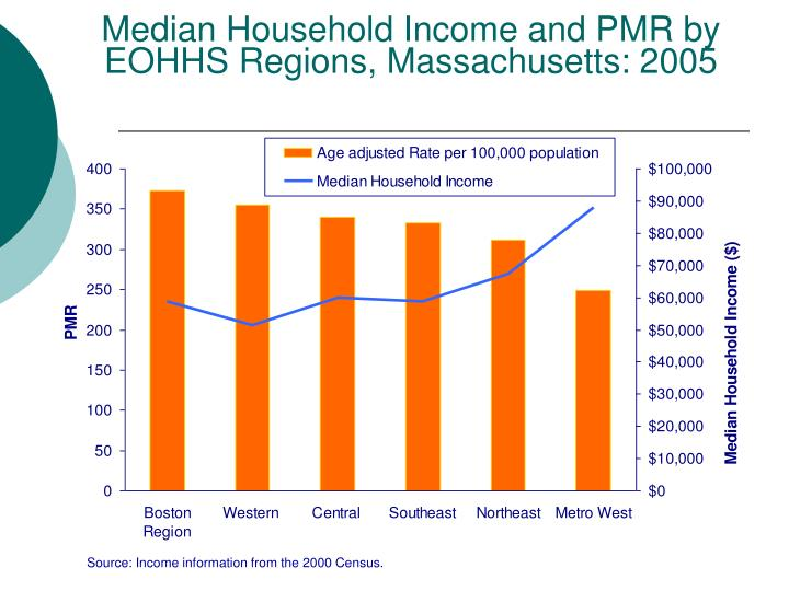 Median Household Income and PMR by EOHHS Regions, Massachusetts: 2005