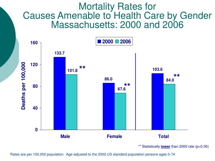 Mortality Rates for