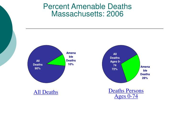 Percent Amenable Deaths