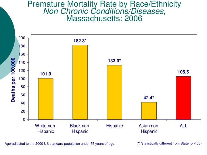 Premature Mortality Rate by Race/Ethnicity