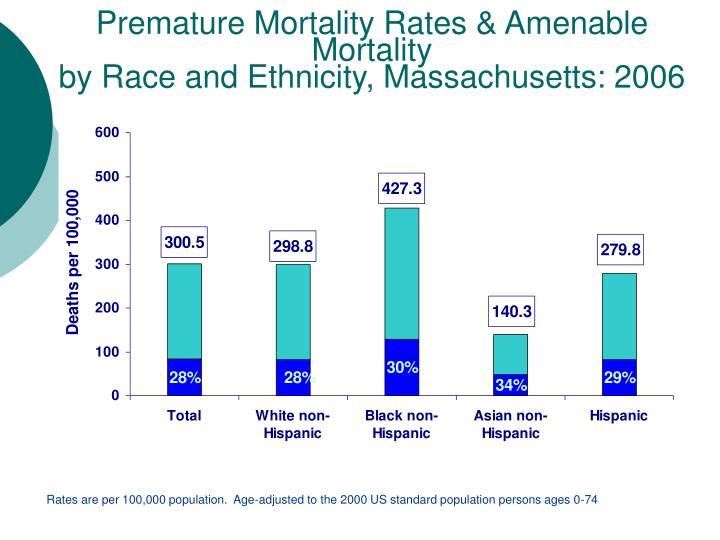 Premature Mortality Rates & Amenable Mortality