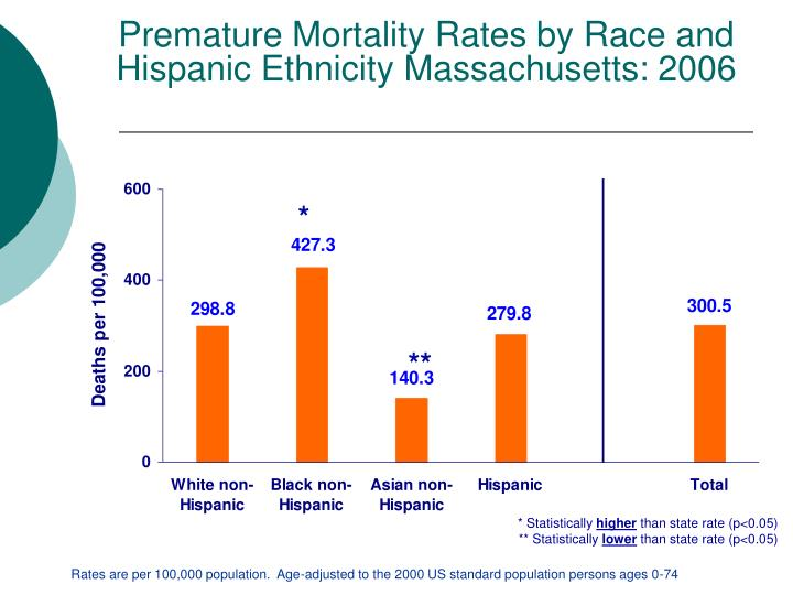 Premature Mortality Rates by Race and Hispanic Ethnicity Massachusetts: 2006