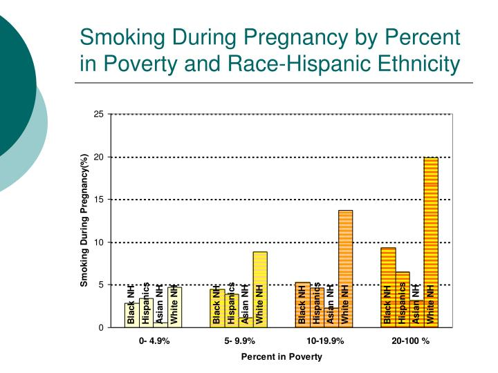 Smoking During Pregnancy by Percent in Poverty and Race-Hispanic Ethnicity
