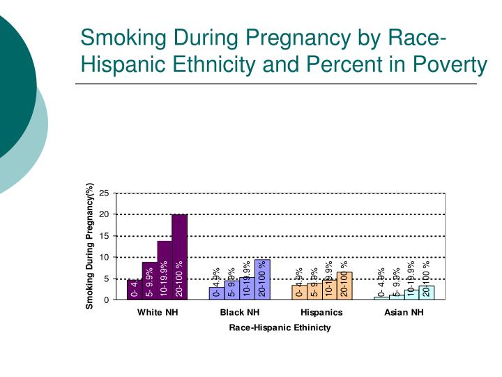 Smoking During Pregnancy by Race-Hispanic Ethnicity and Percent in Poverty
