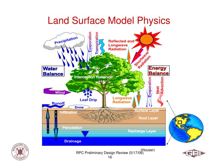 Land Surface Model Physics