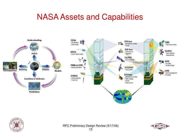 NASA Assets and Capabilities
