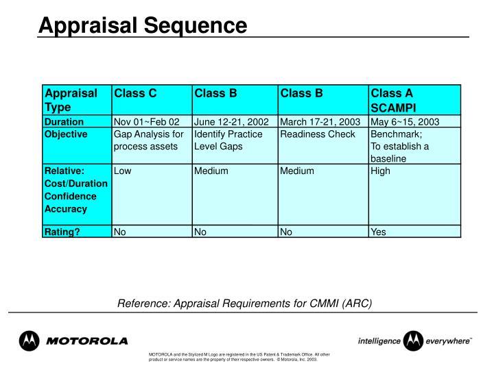 Appraisal Sequence