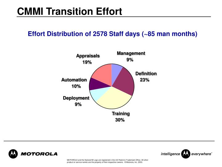 CMMI Transition Effort