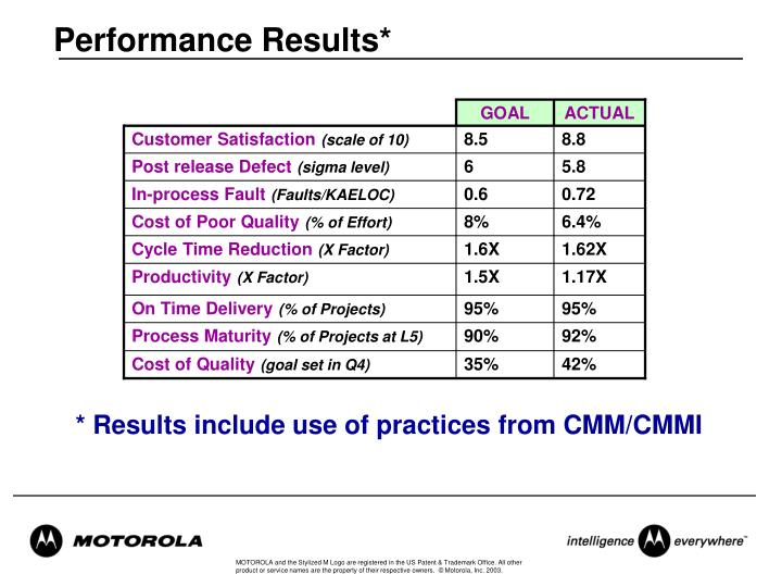 Performance Results*