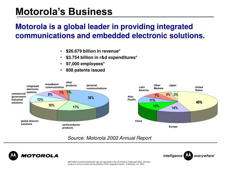 Motorola's Business
