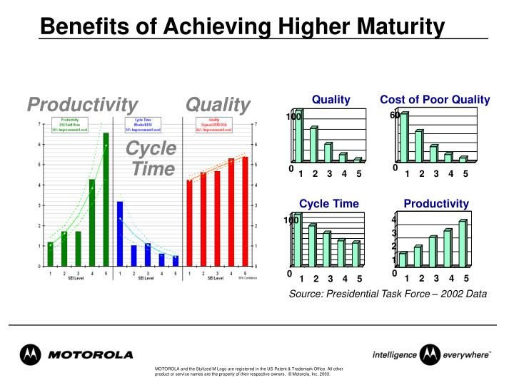 Benefits of Achieving Higher Maturity