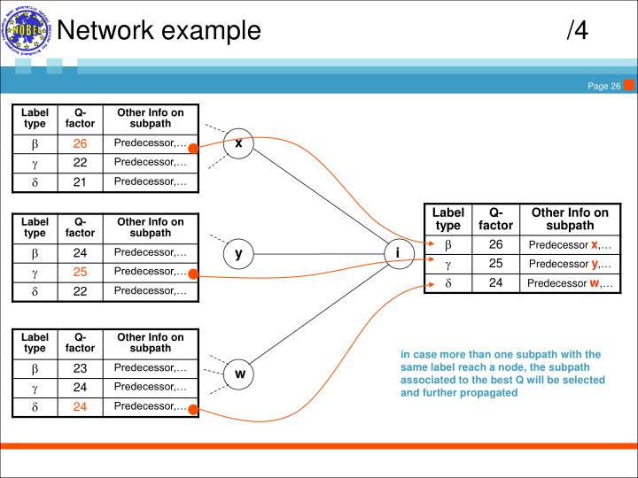Network example					/4