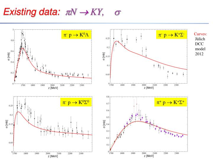 Existing data: