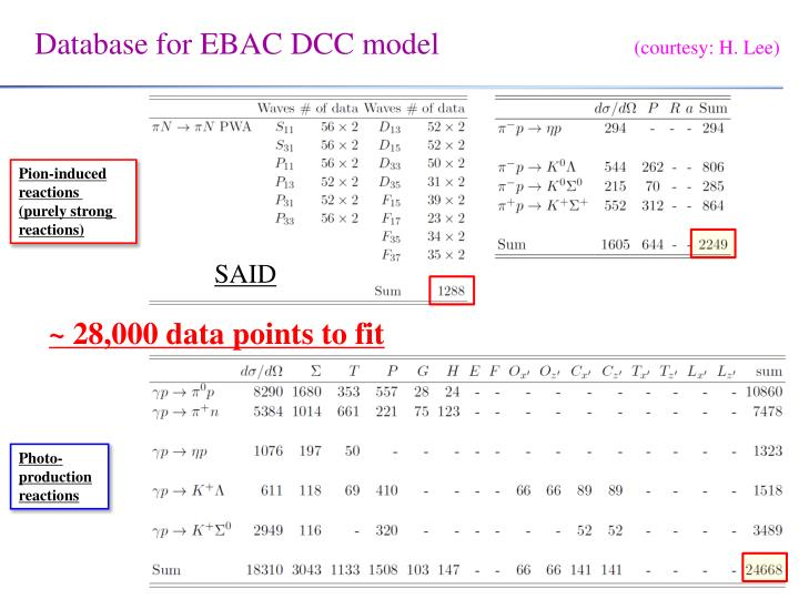 Database for EBAC DCC model
