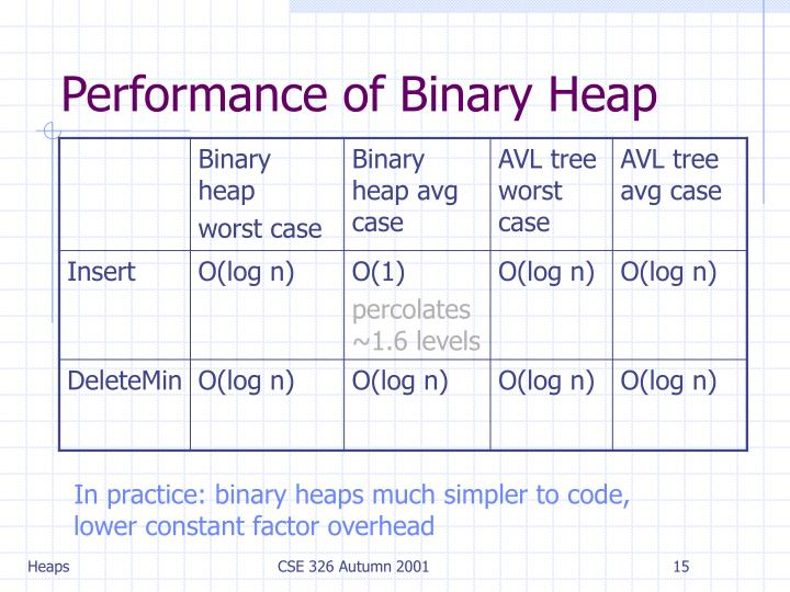 Performance of Binary Heap