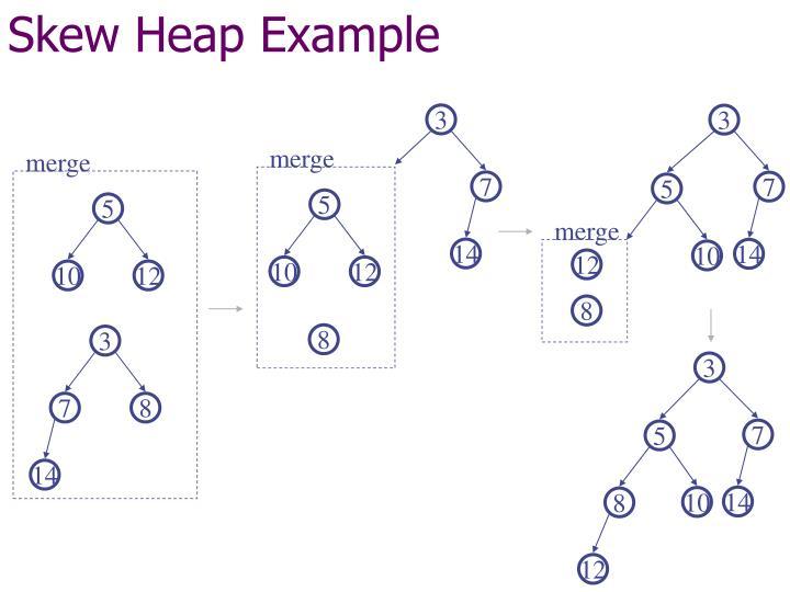 Skew Heap Example