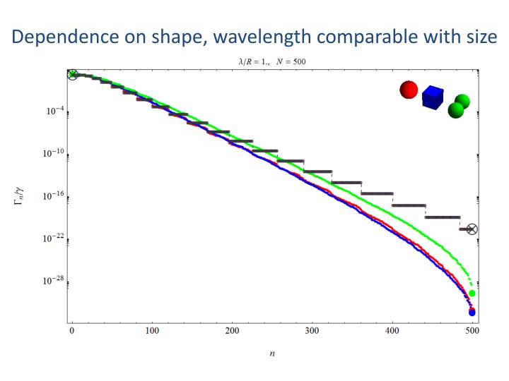 Dependence on shape, wavelength comparable with size