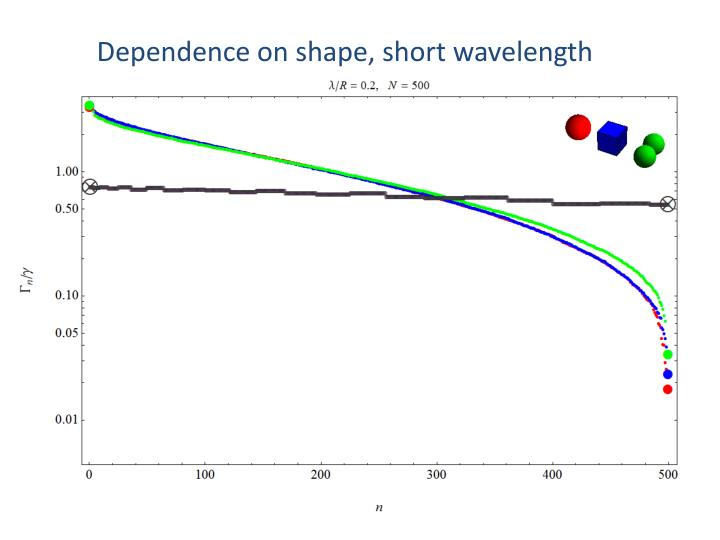 Dependence on shape, short wavelength