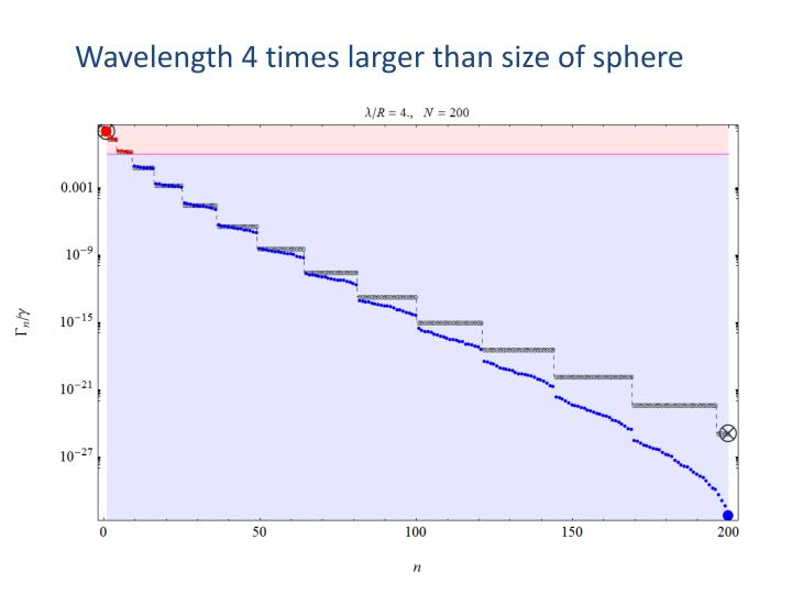 Wavelength 4 times larger than size of sphere