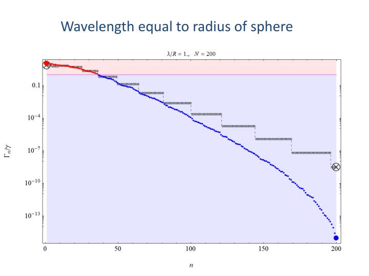Wavelength equal to radius of sphere