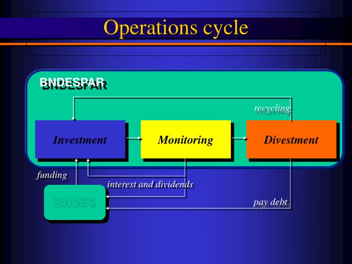 Operations cycle