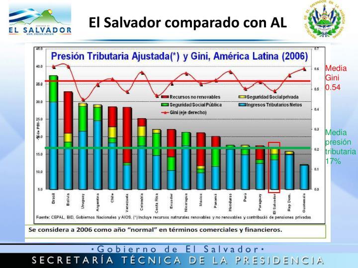 El Salvador comparado con AL