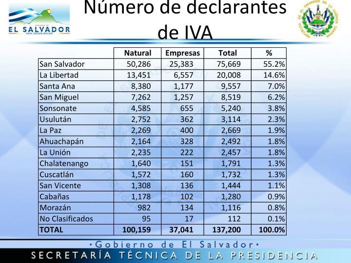 Número de declarantes de IVA