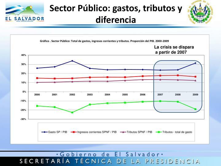Sector Público: gastos, tributos y diferencia
