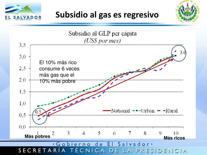 Subsidio al gas es regresivo