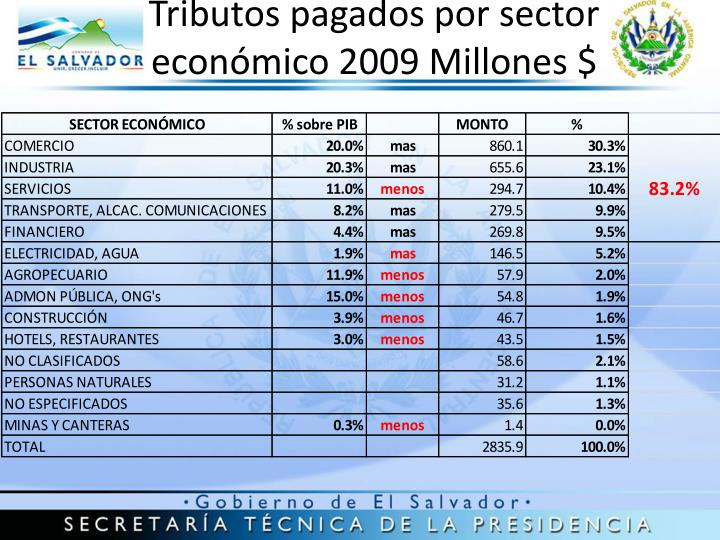 Tributos pagados por sector económico 2009 Millones $