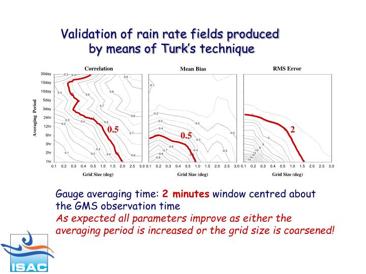 Validation of rain rate fields produced