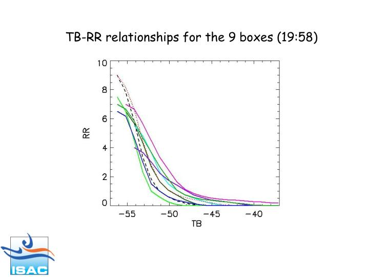 TB-RR relationships for the 9 boxes (19:58)