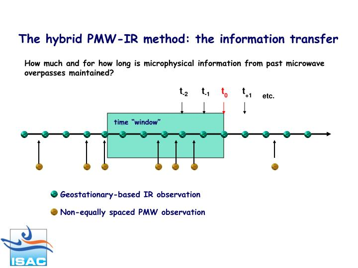The hybrid PMW-IR method: the information transfer
