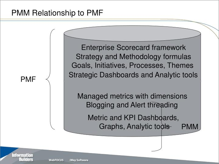 PMM Relationship to PMF